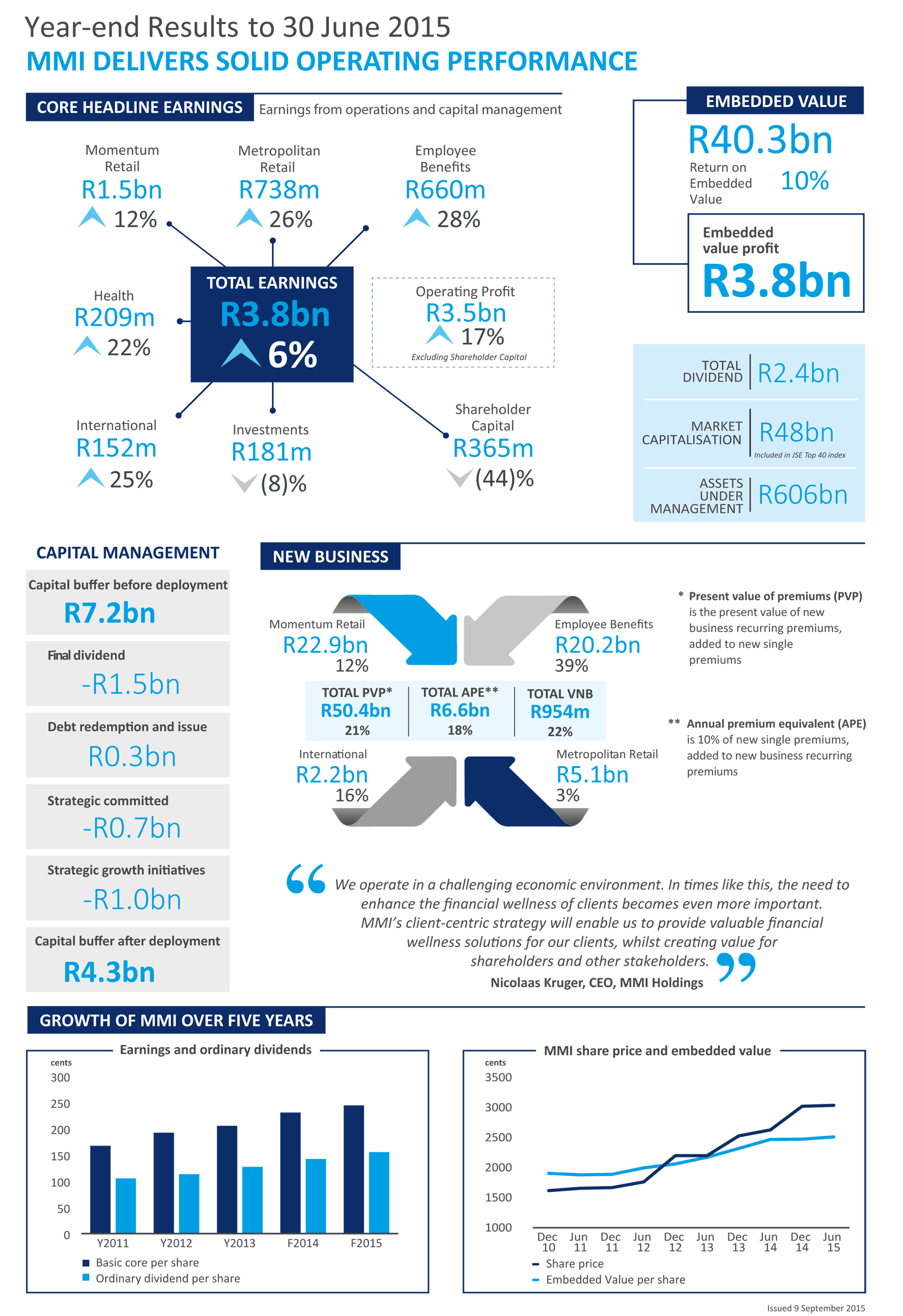 MMI Holdings 2015 Year-end Results Infographic